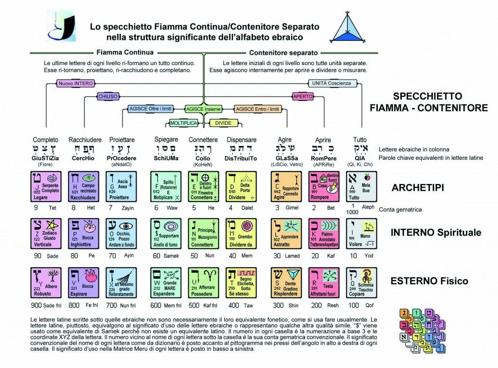 La geometria sacra della creazione il blog di for Lettere ebraiche