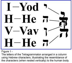 YHWH COMPOSITO